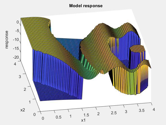 Model response