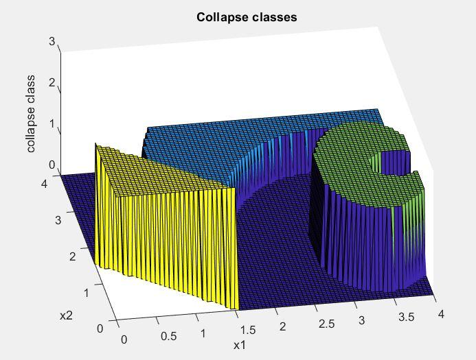 Collapse classes