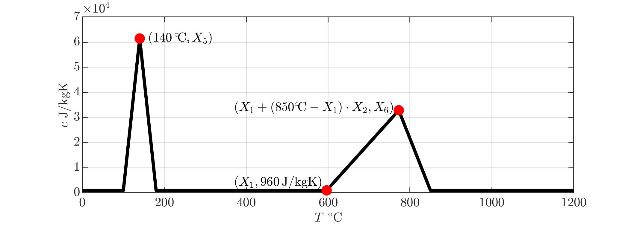 parametrizationSpecHeat