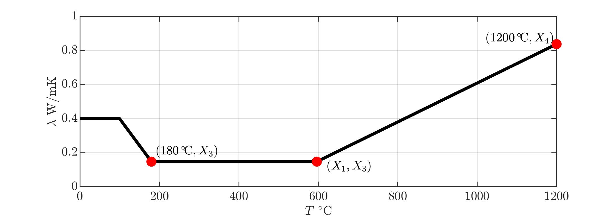 parametrizationConduct