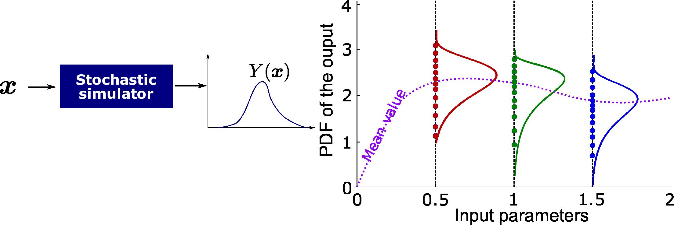 stochastic_simulator